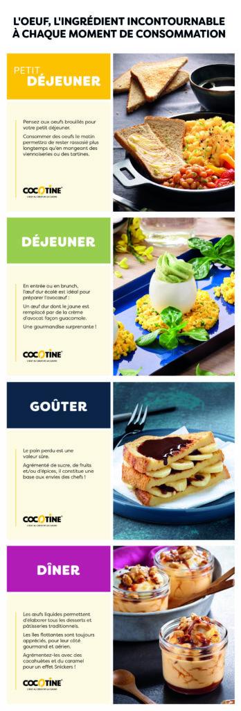 Infographie : Des ovoproduits pour tous les moments de conso | Cocotine